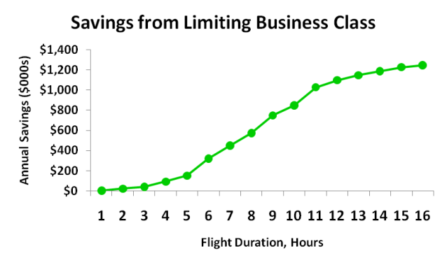 Business Class Policy Savings Curve