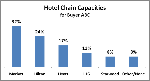 Hotel Chain Capacities