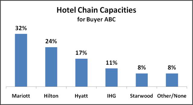 Hotel Chain Capacities