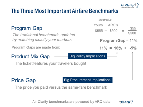 Air Clarity's 3 Most Important Airfare Benchmarks.png