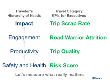 hierarchy-of-needs-kpis