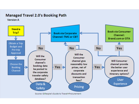 Managed Travel 2.0's Booking Paths ver. A