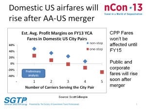 Airline Profit Margins Rise as Competition Falls