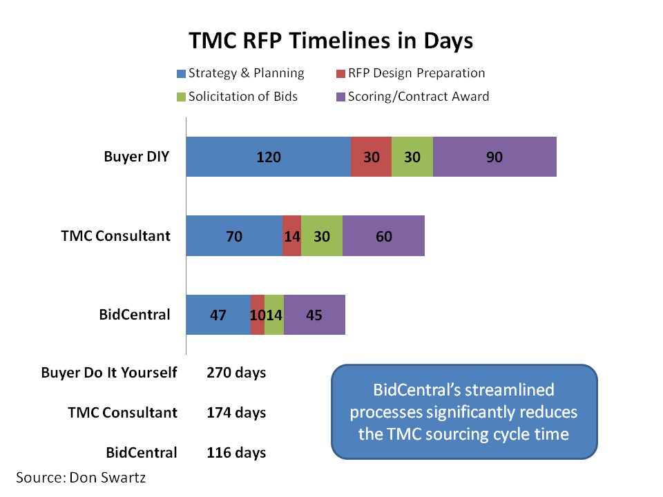 Pain-less TMC RFP Process | Gillespie's Guide to Travel+Procurement