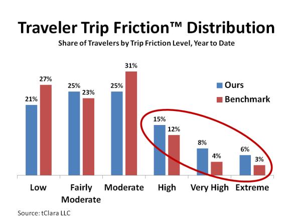 Traveler Trip Friction™ Distribution