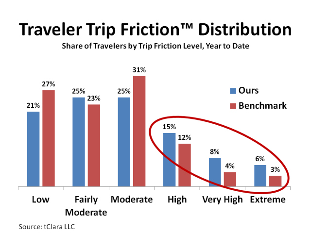 Traveler Trip Friction™ Distribution