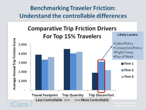 Trip Friction Benchmarks