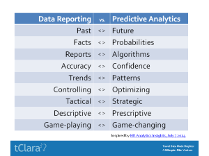 Data Reporting vs. Predictive Analytics