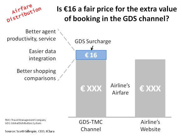 GDS Surcharge - Fair Value?