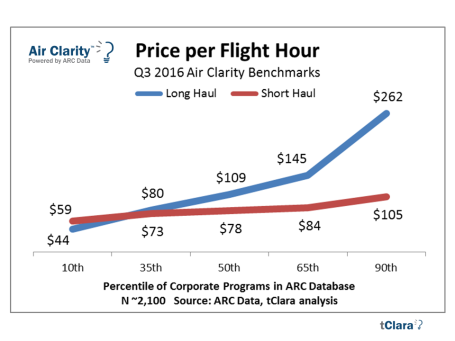 price-per-hour-Air-Clarity